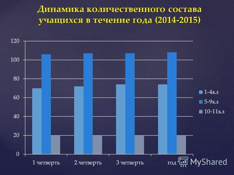 Динамика количественного состава учащихся в течение года (2014-2015)