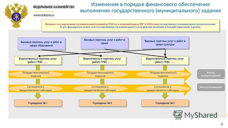 Ведомственный перечень муниципальных услуг на 2018 год в России