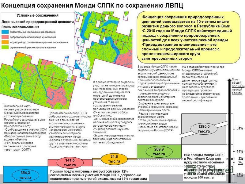 Концепция сохранения Монди СЛПК по сохранению ЛВПЦ % от общей площади лесной аренды 61%61% 17%17% 7%7% 14%14% 1%1% Значительная часть лесных участков в аренде Монди СЛПК сохраняется согласно требований Российского законодательства (лесного, водного и