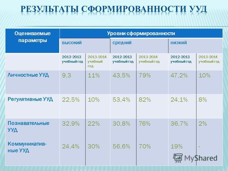 Оцениваемые параметры Уровни сформированности высокий средний низкий 2012-2013 учебный год 2013-2014 учебный год 2012-2013 учебный год 2013-2014 учебный год 2012-2013 учебный год 2013-2014 учебный год Личностные УУД 9,311%43,5%79%47,2%10% Регулятивны