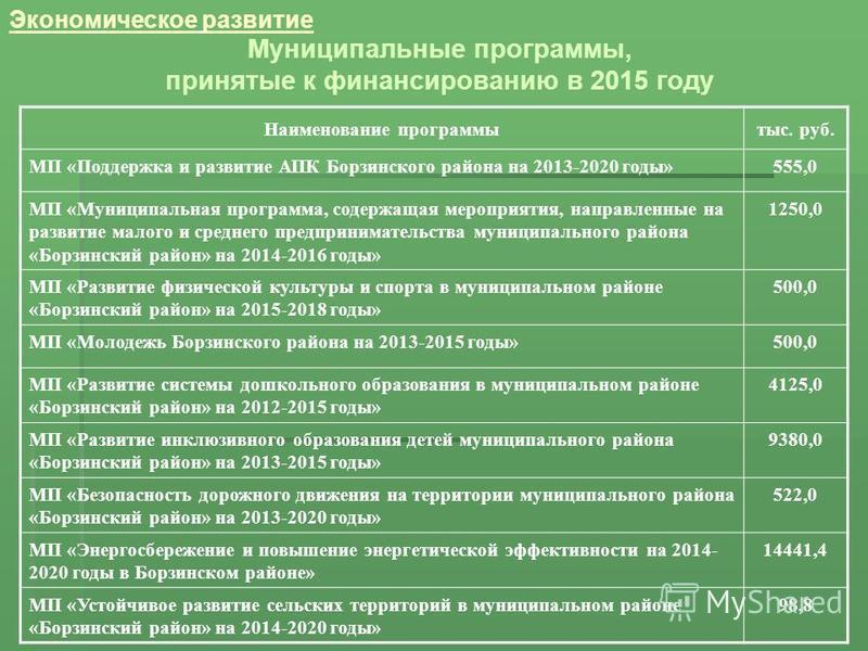 Экономическое развитие Муниципальные программы, принятые к финансированию в 2015 году Наименование программытыс. руб. МП «Поддержка и развитие АПК Борзинского района на 2013-2020 годы»555,0 МП «Муниципальная программа, содержащая мероприятия, направл