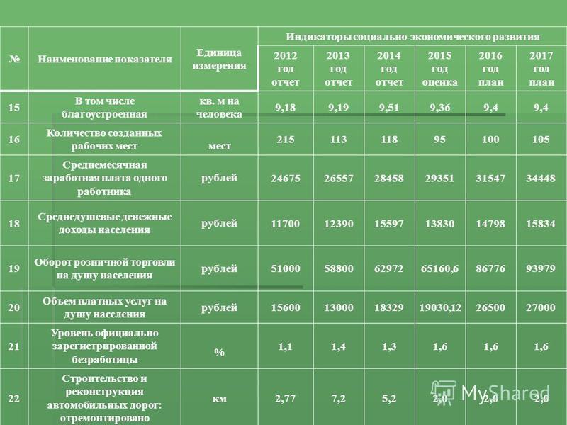 Наименование показателя Единица измерения Индикаторы социально-экономического развития 2012 год отчет 2013 год отчет 2014 год отчет 2015 год оценка 2016 год план 2017 год план 15 В том числе благоустроенная кв. м на человека 9,189,199,519,369,4 16 Ко