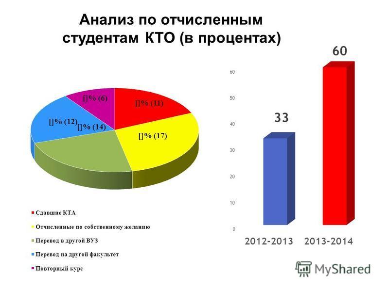 Анализ по отчисленным студентам КТО (в процентах)