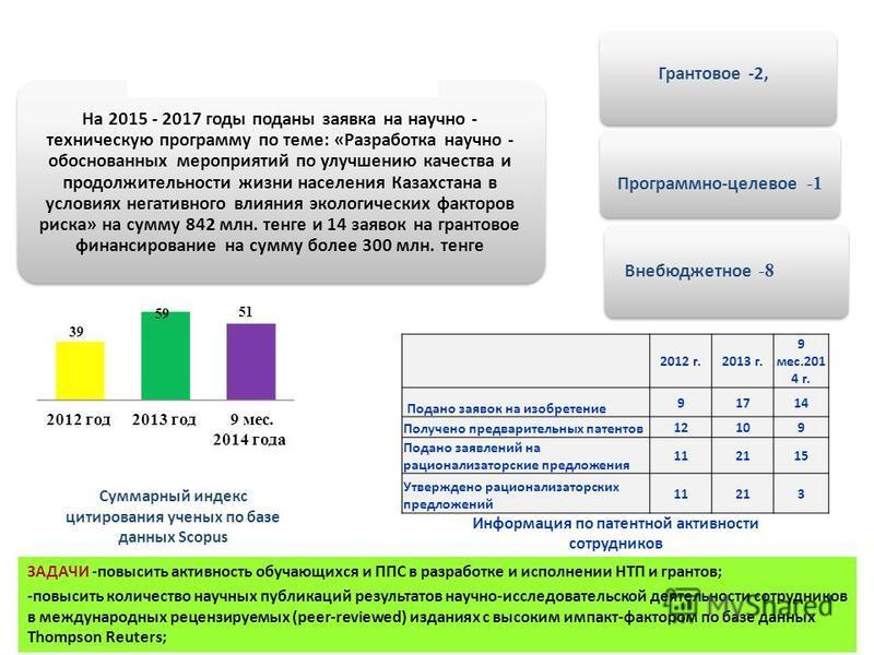 Суммарный индекс цитирования ученых по базе данных Scopus 2012 г.2013 г. 9 мес.201 4 г. Подано заявок на изобретение 91714 Получено предварительных патентов 12109 Подано заявлений на рационализаторские предложения 112115 Утверждено рационализаторских