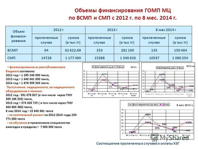 Объемы финансирования ГОМП МЦ по ВСМП и СМП с 2012 г. по 8 мес. 2014 г. Объем финанси- рования 2012 г 2013 г 8 мес 2014 г пролеченные случаи сумма (в тыс тг) пролеченные случаи сумма (в тыс тг) пролеченные случаи сумма (в тыс тг) ВСМП9462 622,69253 2