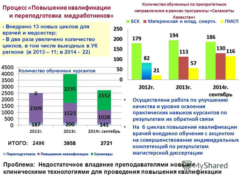 Количество обученных по приоритетным направлениям в рамках программы «Саламатты Казахстан» Процесс «Повышение квалификации и переподготовка медработников» - Внедрено 13 новых циклов для врачей и медсестер; - В два раза увеличено количество циклов, в