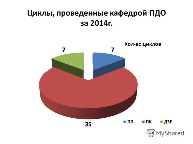 Циклы, проведенные кафедрой ПДО за 2014 г.