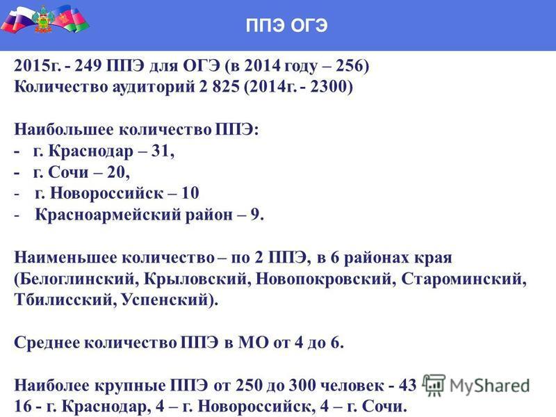 ППЭ ОГЭ 2015 г. - 249 ППЭ для ОГЭ (в 2014 году – 256) Количество аудиторий 2 825 (2014 г. - 2300) Наибольшее количество ППЭ: - г. Краснодар – 31, - г. Сочи – 20, -г. Новороссийск – 10 -Красноармейский район – 9. Наименьшее количество – по 2 ППЭ, в 6