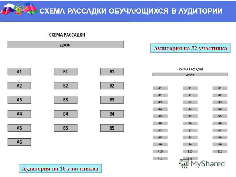 СХЕМА РАССАДКИ ОБУЧАЮЩИХСЯ В АУДИТОРИИ Аудитория на 32 участника Аудитория на 16 участников