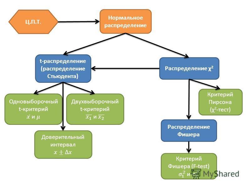 Нормальное распределение t-распределение (распределение Стьюдента) Распределение χ 2 Распределение Фишера Критерий Пирсона (χ 2 -тест) Ц.П.Т.