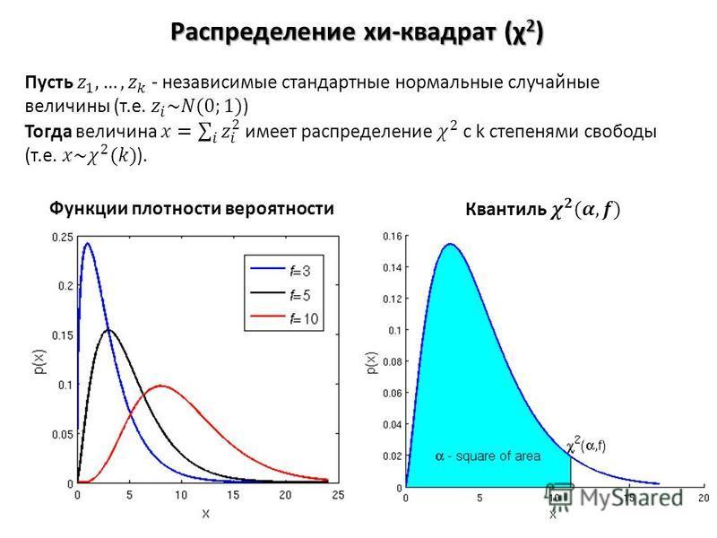 Распределение хи-квадрат (χ 2 ) Функции плотности вероятности