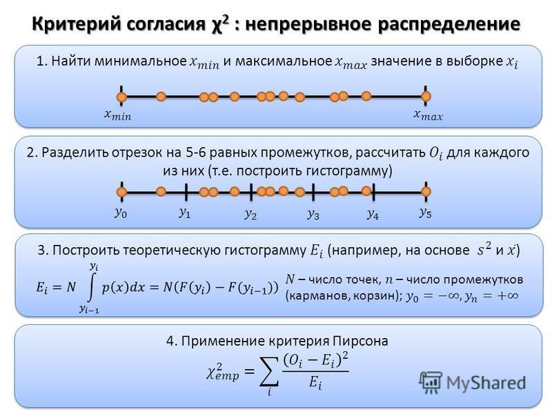 Критерий согласия χ 2 : непрерывное распределение