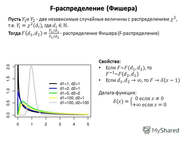 F-распределение (Фишера)