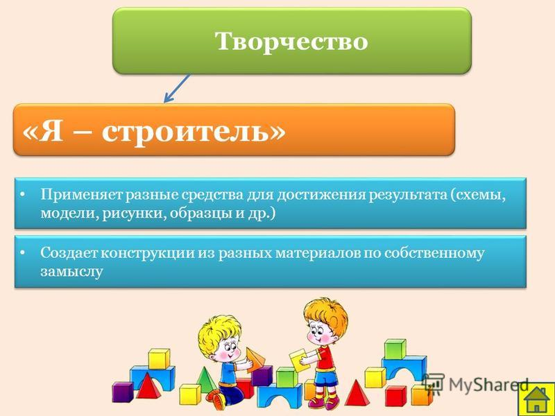 «Я – строитель» Применяет разные средства для достижения результата (схемы, модели, рисунки, образцы и др.) Создает конструкции из разных материалов по собственному замыслу Творчество