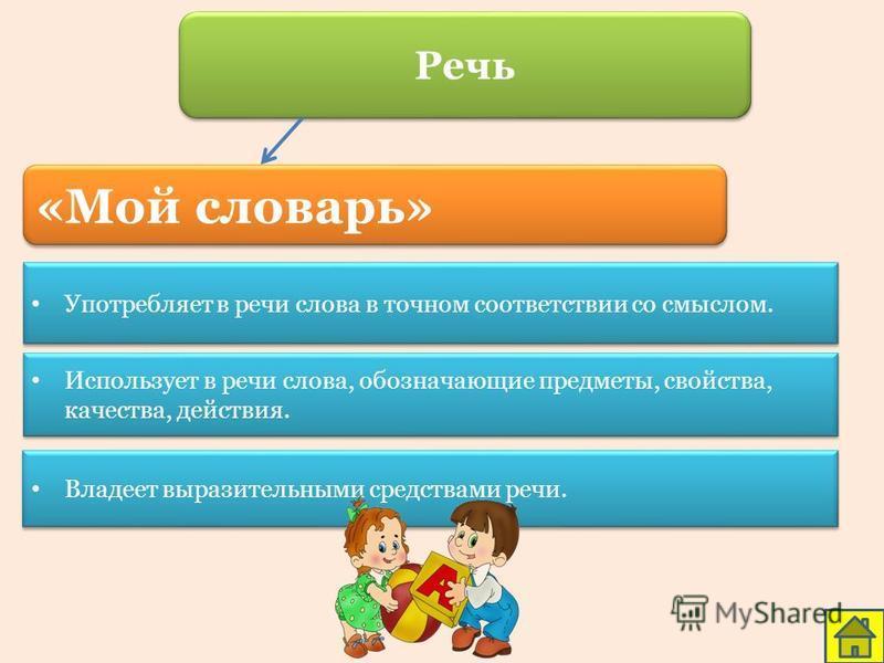 «Мой словарь» Употребляет в речи слова в точном соответствии со смыслом. Использует в речи слова, обозначающие предметы, свойства, качества, действия. Владеет выразительными средствами речи. Речь