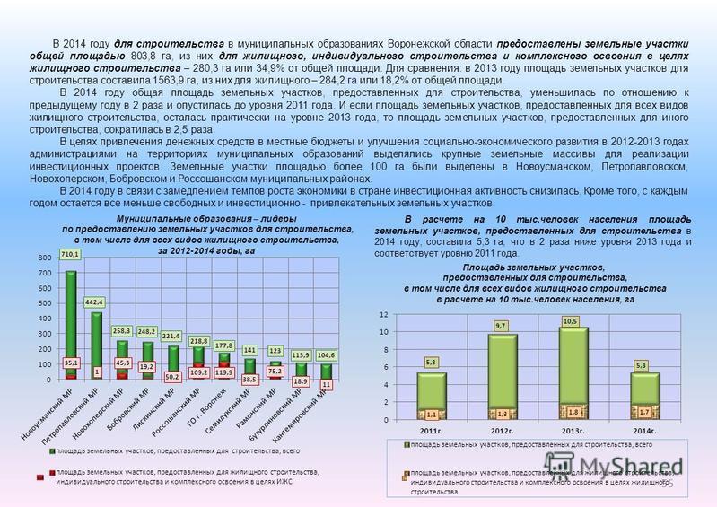 55 В 2014 году для строительства в муниципальных образованиях Воронежской области предоставлены земельные участки общей площадью 803,8 га, из них для жилищного, индивидуального строительства и комплексного освоения в целях жилищного строительства – 2