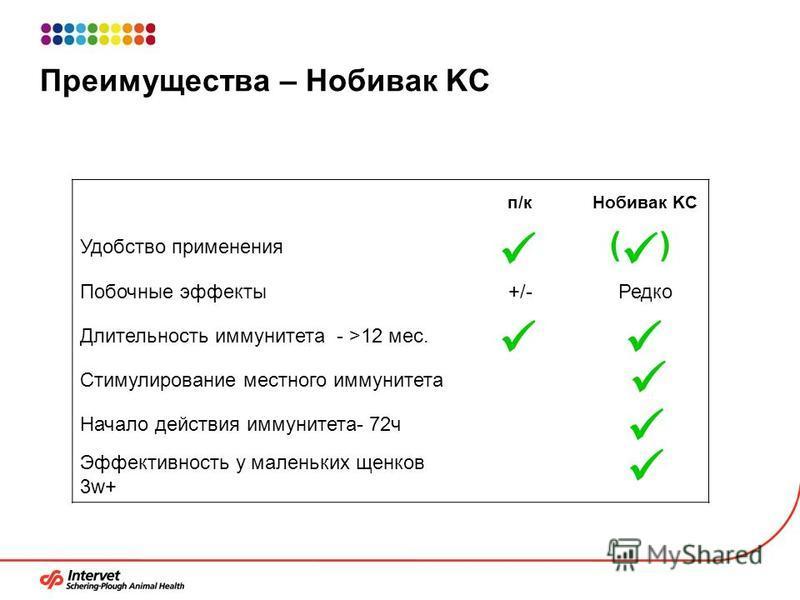 Преимущества – Нобивак KC п/кп/к Нобивак KC Удобство применения Побочные эффекты+/-Редко Длительность иммунитета - >12 мес. Стимулирование местного иммунитета Начало действия иммунитета- 72 ч Эффективность у маленьких щенков 3w+ ( )