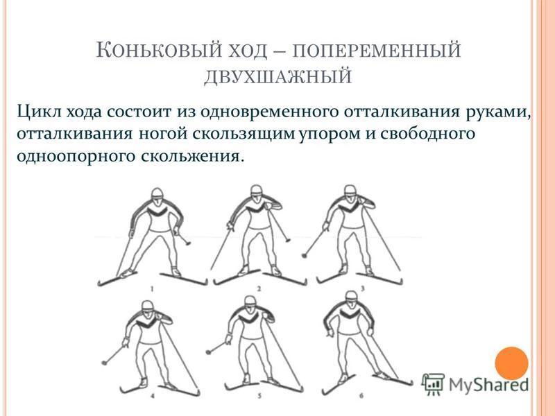 К ОНЬКОВЫЙ ХОД – ПОПЕРЕМЕННЫЙ ДВУХШАЖНЫЙ Цикл хода состоит из одновременного отталкивания руками, отталкивания ногой скользящим упором и свободного одноопорного скольжения.