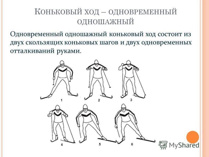 К ОНЬКОВЫЙ ХОД – ОДНОВРЕМЕННЫЙ ОДНОШАЖНЫЙ Одновременный одношажный коньковый ход состоит из двух скользящих коньковых шагов и двух одновременных отталкиваний руками.