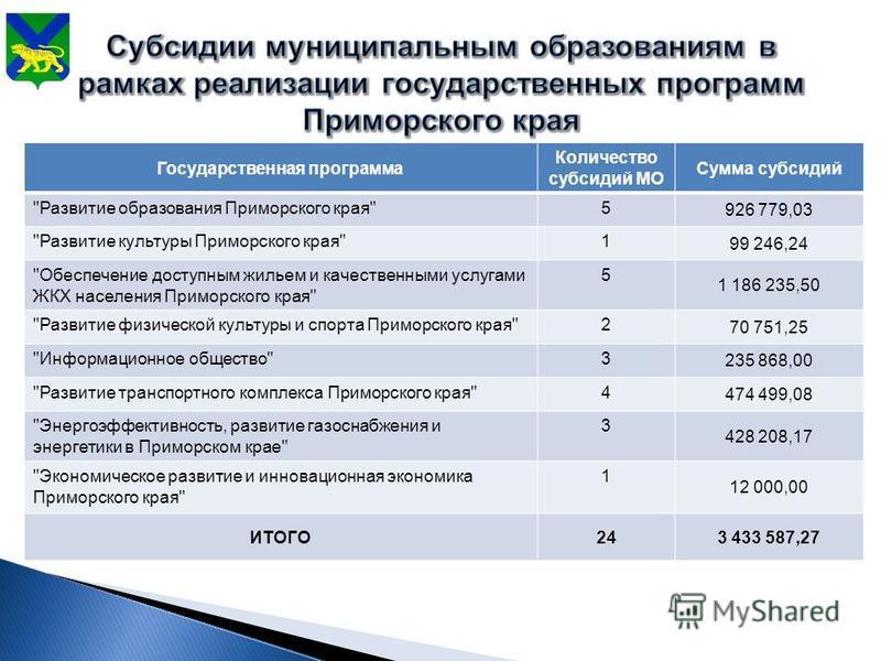 Государственная программа Количество субсидий МО Сумма субсидий