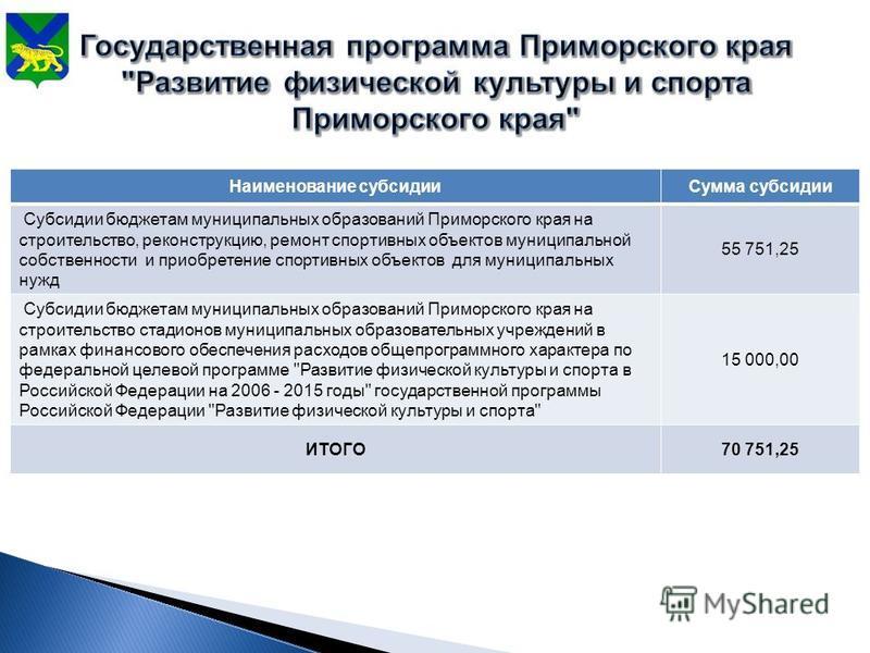 Наименование субсидии Сумма субсидии Субсидии бюджетам муниципальных образований Приморского края на строительство, реконструкцию, ремонт спортивных объектов муниципальной собственности и приобретение спортивных объектов для муниципальных нужд 55 751