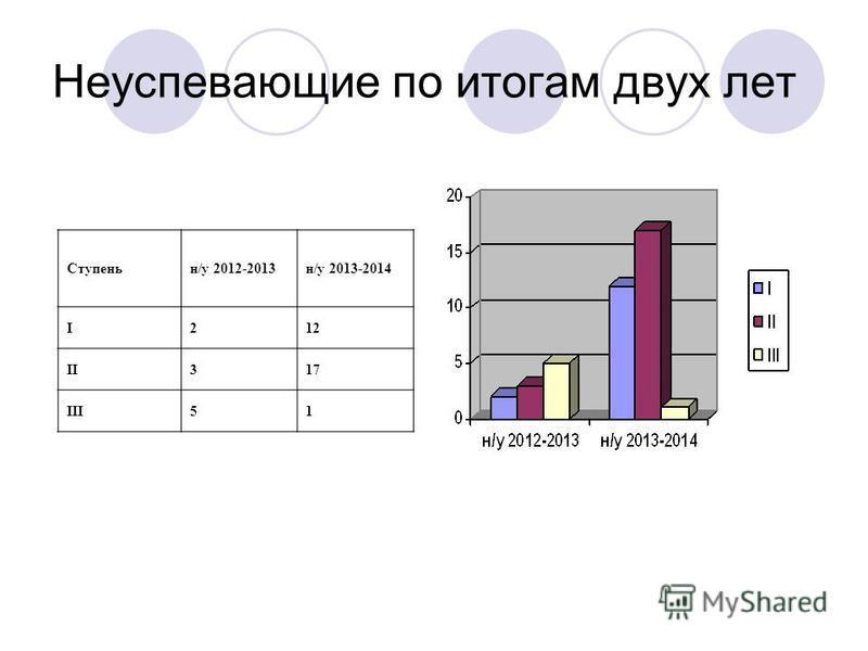 Неуспевающие по итогам двух лет Ступеньн/у 2012-2013 н/у 2013-2014 I212 II317 III51