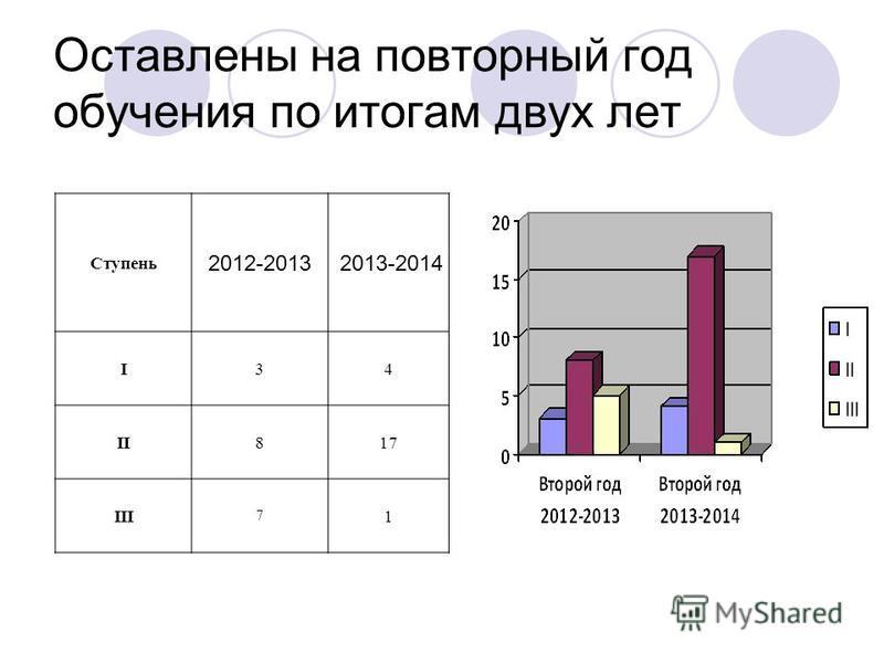 Оставлены на повторный год обучения по итогам двух лет Ступень 2012-2013 2013-2014 I34 II817 III 7 1