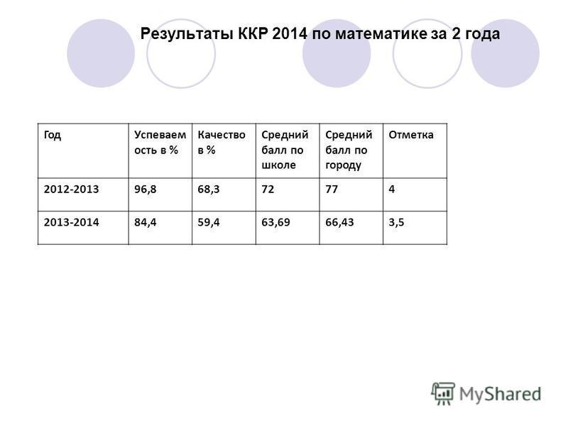 Результаты ККР 2014 по математике за 2 года Год Успеваем ость в % Качество в % Средний балл по школе Средний балл по городу Отметка 2012-201396,868,372774 2013-201484,459,463,6966,433,5