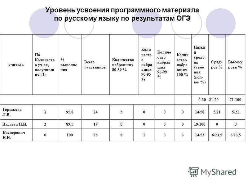 Уровень усвоения программного материала по русскому языку по результатам ОГЭ учитель По Количеств о уч-ся, получивш их «2» % выполне ния Всего участников Количество набораваших 80-89 % Коли честв о набора ваших 90-95 % Количе ство наборав ших 96-99 %