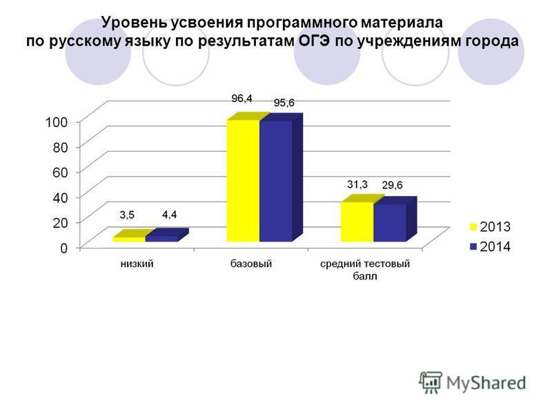 Уровень усвоения программного материала по русскому языку по результатам ОГЭ по учреждениям города
