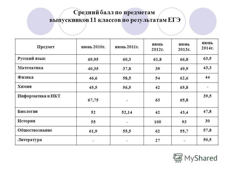 Средний балл по предметам выпускников 11 классов по результатам ЕГЭ Предметиюнь 2010 г.июнь 2011 г. июнь 2012 г. июнь 2013 г. июнь 2014 г. Русский язык 69,9560,361,866,8 63,5 Математика 40,3537,83949,9 43,3 Физика 46,658,55462,6 44 Химия 45,556,54265
