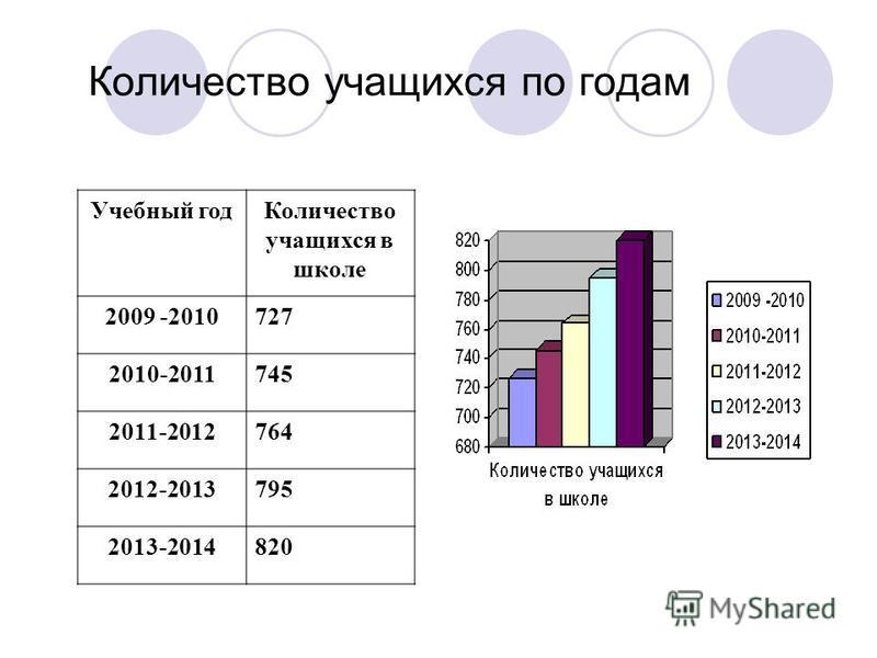 Количество учащихся по годам Учебный год Количество учащихся в школе 2009 -2010727 2010-2011745 2011-2012764 2012-2013795 2013-2014820