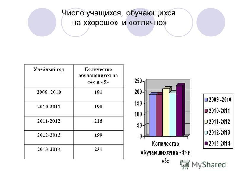 Число учащихся, обучающихся на «хорошо» и «отлично» Учебный год Количество обучающихся на «4» и «5» 2009 -2010191 2010-2011190 2011-2012216 2012-2013199 2013-2014231