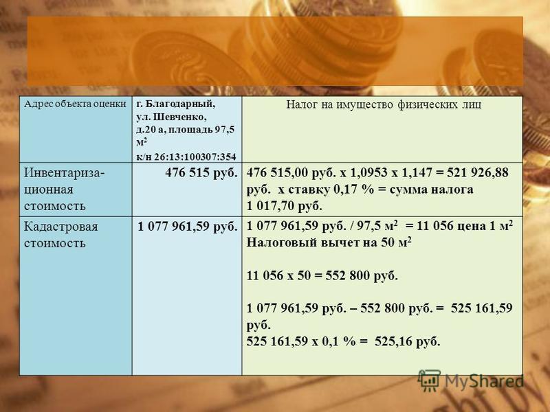 Адрес объекта оценкиг. Благодарный, ул. Шевченко, д.20 а, площадь 97,5 м 2 к/н 26:13:100307:354 Налог на имущество физических лиц Инвентариза- ционная стоимость 476 515 руб.476 515,00 руб. х 1,0953 х 1,147 = 521 926,88 руб. х ставку 0,17 % = сумма на