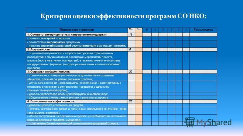 Критерии оценки эффективности программ СО НКО: Наименование критерия Макс Факт 012345Комментарии 1. Соответствие приоритетным направлениям поддержки 15 - соответствие целей программы - соответствие мероприятий программы - наличие значений показателей