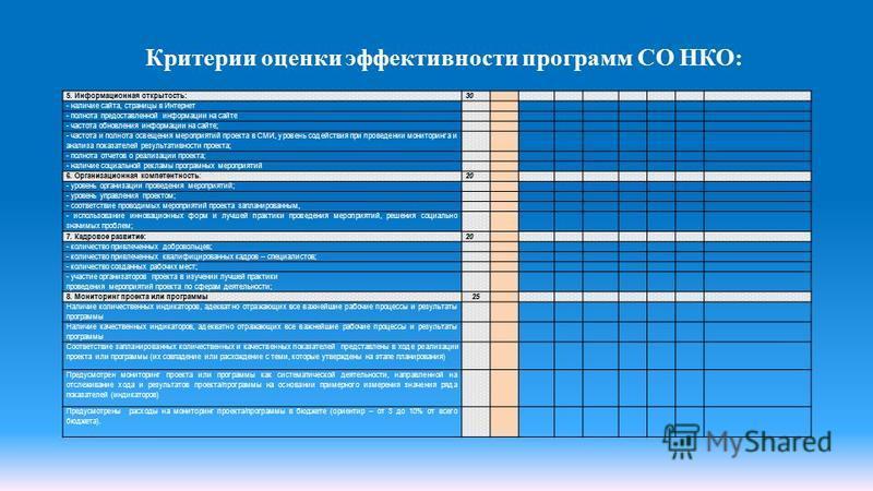 Критерии оценки эффективности программ СО НКО: 5. Информационная открытость:30 - наличие сайта, страницы в Интернет - полнота предоставленной информации на сайте - частота обновления информации на сайте; - частота и полнота освещения мероприятий прое