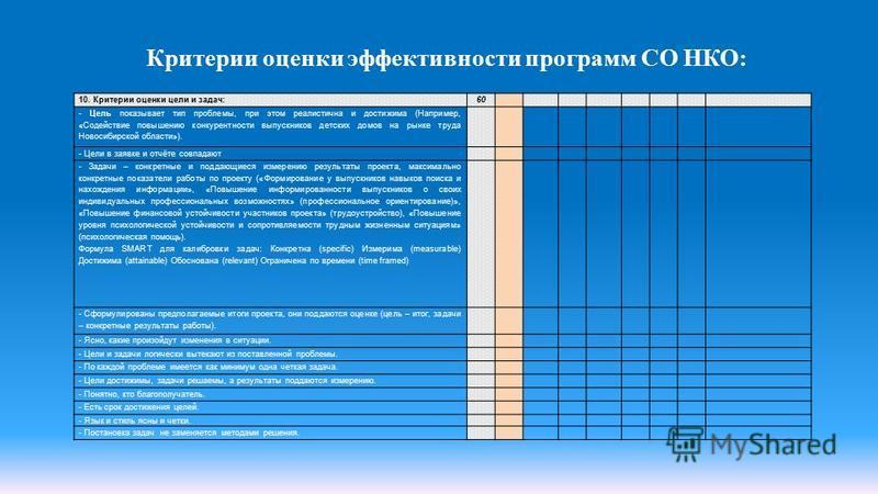 Критерии оценки эффективности программ СО НКО: 10. Критерии оценки цели и задач:60 - Цель показывает тип проблемы, при этом реалистична и достижима (Например, «Содействие повышению конкурентности выпускников детских домов на рынке труда Новосибирской