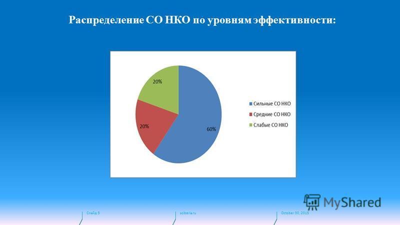 October 30, 2015sciberia.ru Слайд 5 Распределение СО НКО по уровням эффективности: