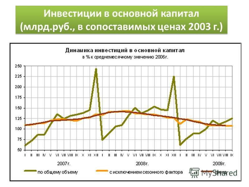 Инвестиции в основной капитал (млрд.руб., в сопоставимых ценах 2003 г.)