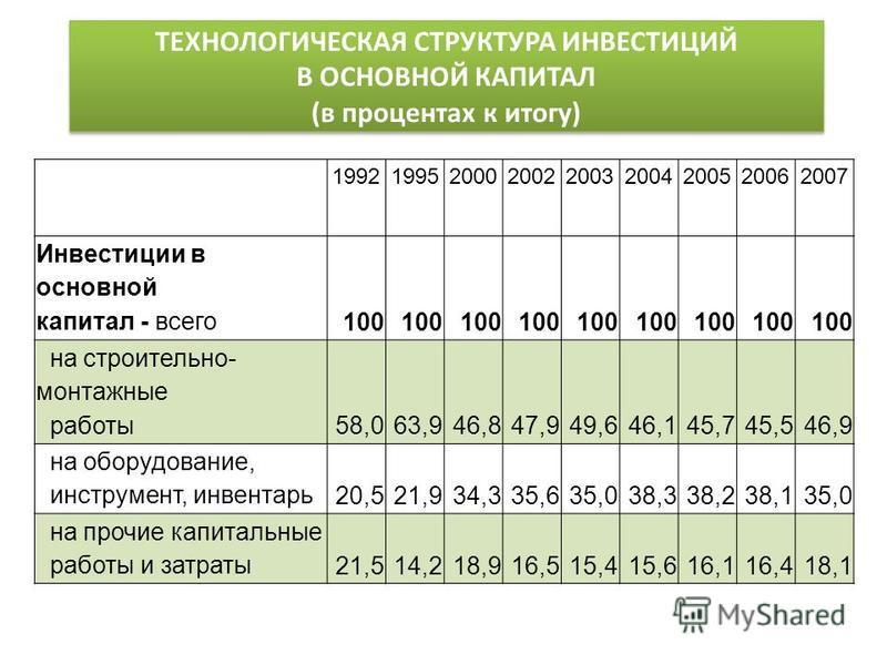 ТЕХНОЛОГИЧЕСКАЯ СТРУКТУРА ИНВЕСТИЦИЙ В ОСНОВНОЙ КАПИТАЛ (в процентах к итогу) 199219952000200220032004200520062007 Инвестиции в основной капитал - всего 100 на строительно- монтажные работы 58,063,946,847,949,646,145,745,546,9 на оборудование, инстру