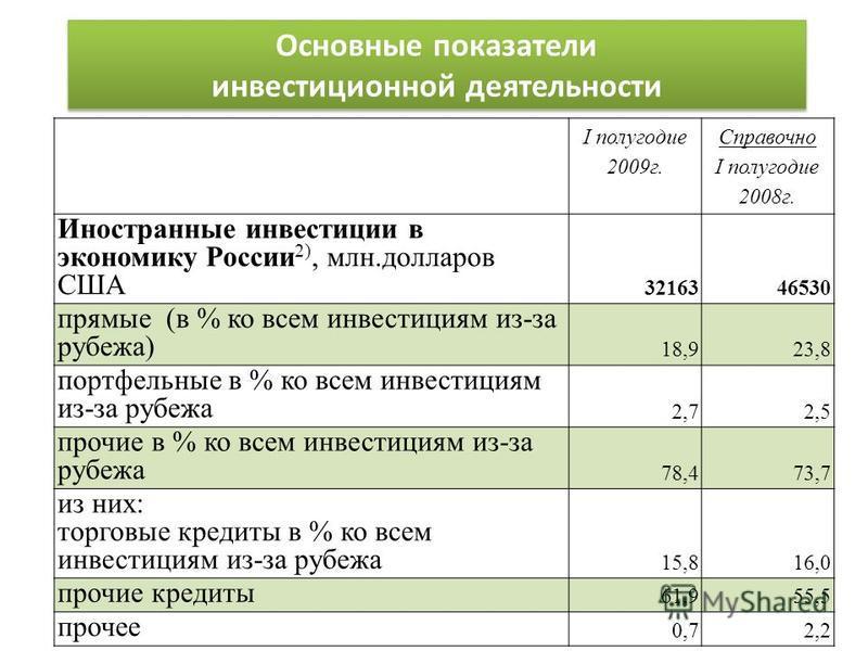Основные показатели инвестиционной деятельности I полугодие 2009 г. Справочно I полугодие 2008 г. Иностранные инвестиции в экономику России 2), млн.долларов США 3216346530 прямые (в % ко всем инвестициям из-за рубежа) 18,923,8 портфельные в % ко всем