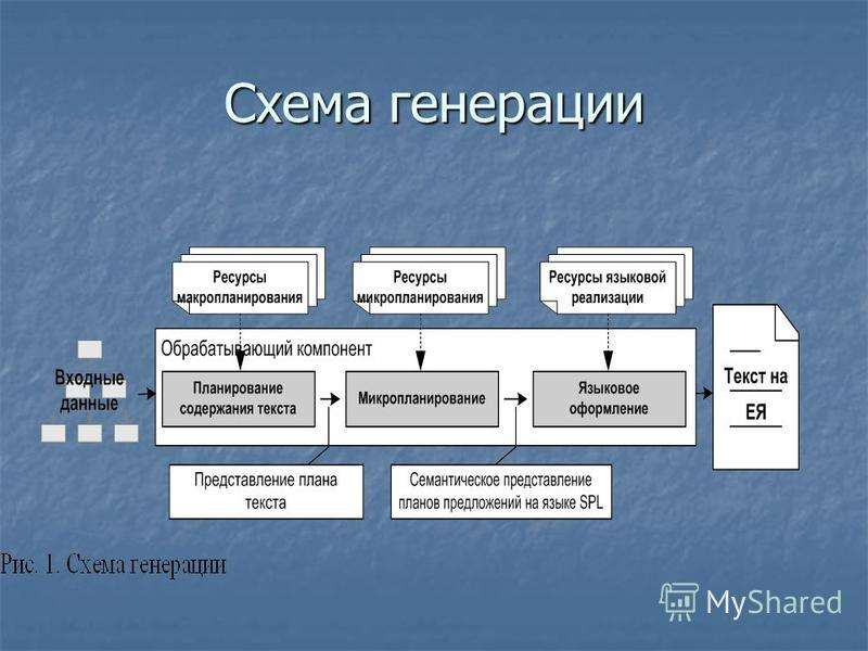 Схема генерации