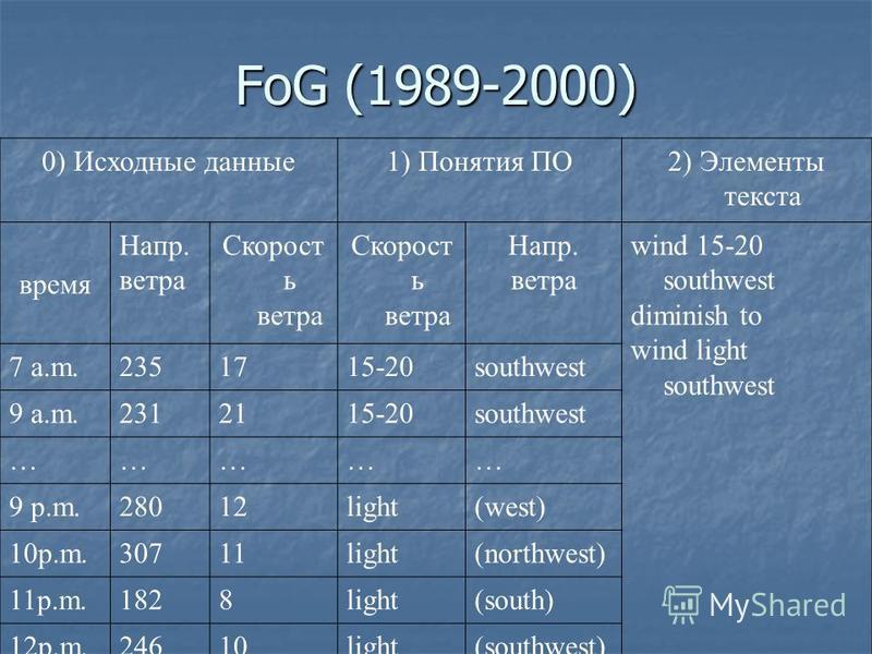FoG (1989-2000) 0) Исходные данные 1) Понятия ПО2) Элементы текста время Напр. ветра Скорост ь ветра Напр. ветра wind 15-20 southwest diminish to wind light southwest 7 a.m.2351715-20southwest 9 a.m.2312115-20southwest …………… 9 p.m.28012light(west) 10