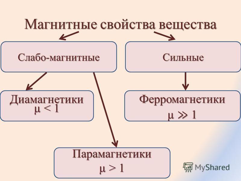 Магнитные свойства вещества Слабо-магнитные Сильные Диамагнетики µ < 1 Парамагнетики µ > 1