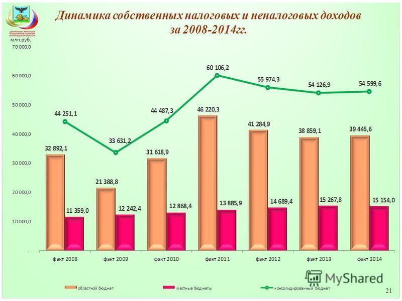 млн.руб. 21