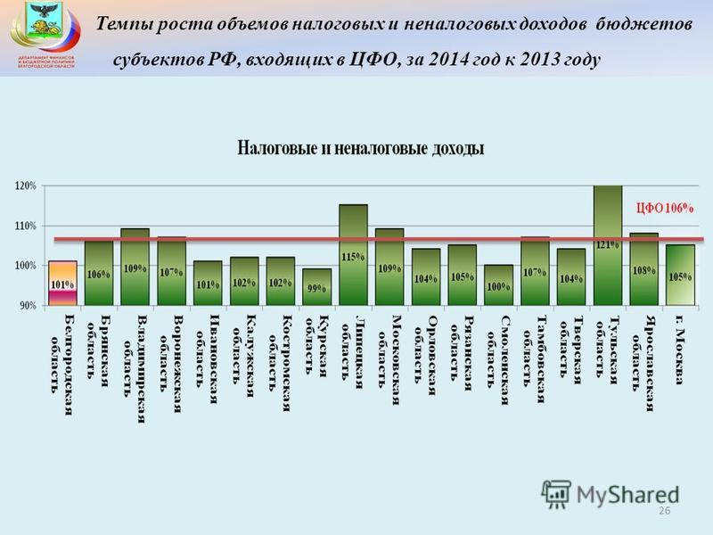 Темпы роста объемов налоговых и неналоговых доходов бюджетов субъектов РФ, входящих в ЦФО, за 2014 год к 2013 году 26