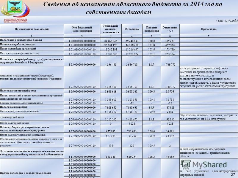 Сведения об исполнении областного бюджета за 2014 год по собственным доходам (тыс. рублей) Наименование показателей Код бюджетной классификации Утверждено законом с изменениями Исполнено Процент исполнения Отклонение (+,-) Примечание 1234567 Налоговы