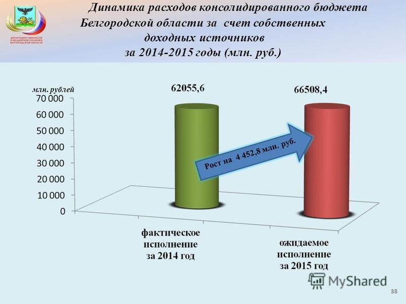 Динамика расходов консолидированного бюджета Белгородской области за счет собственных доходных источников за 2014-2015 годы (млн. руб.) 38 млн. рублей