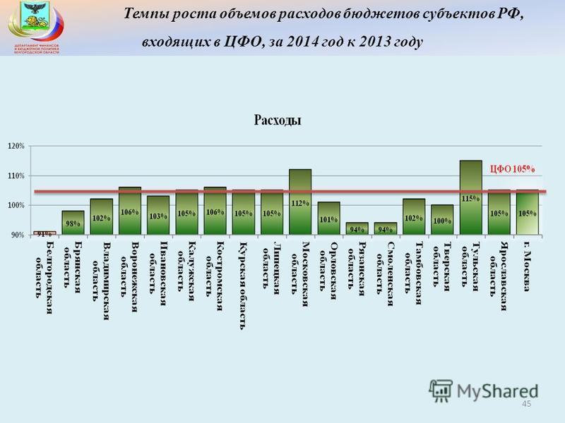 Темпы роста объемов расходов бюджетов субъектов РФ, входящих в ЦФО, за 2014 год к 2013 году 45