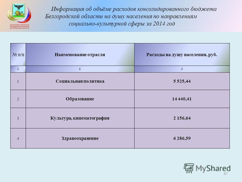 Информация об объёме расходов консолидированного бюджета Белгородской области на душу населения по направлениям социально-культурной сферы за 2014 год 47 п/п Наименование отрасли Расходы на душу населения, руб. 123 1 Социальная политика 5 525,44 2 Об